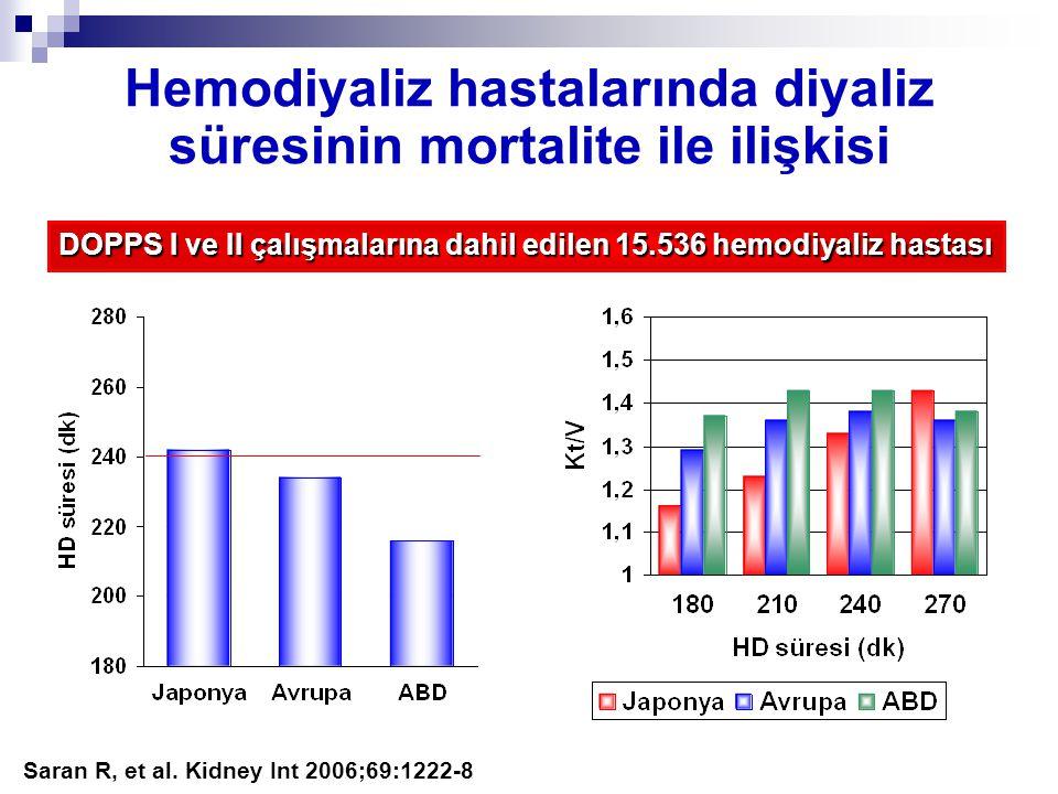 Hemodiyaliz hastalarında diyaliz süresinin mortalite ile ilişkisi Saran R, et al. Kidney Int 2006;69:1222-8 DOPPS I ve II çalışmalarına dahil edilen 1