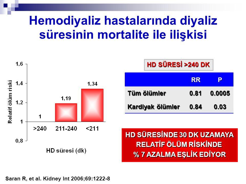 Hemodiyaliz hastalarında diyaliz süresinin mortalite ile ilişkisi Saran R, et al. Kidney Int 2006;69:1222-8RRP Tüm ölümler 0.810.0005 Kardiyak ölümler