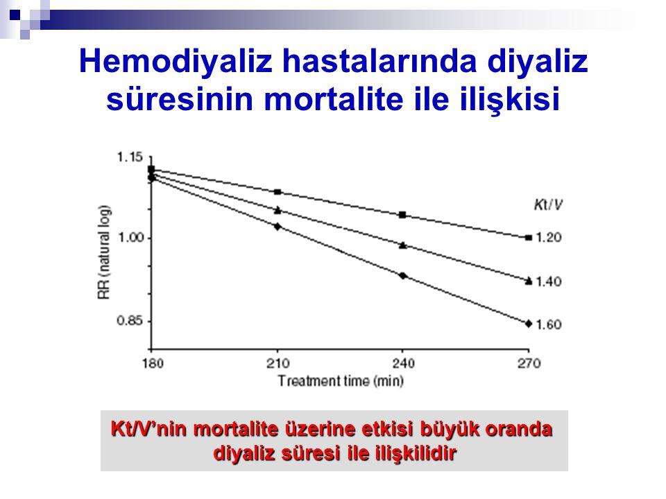 Hemodiyaliz hastalarında diyaliz süresinin mortalite ile ilişkisi Kt/V'nin mortalite üzerine etkisi büyük oranda diyaliz süresi ile ilişkilidir