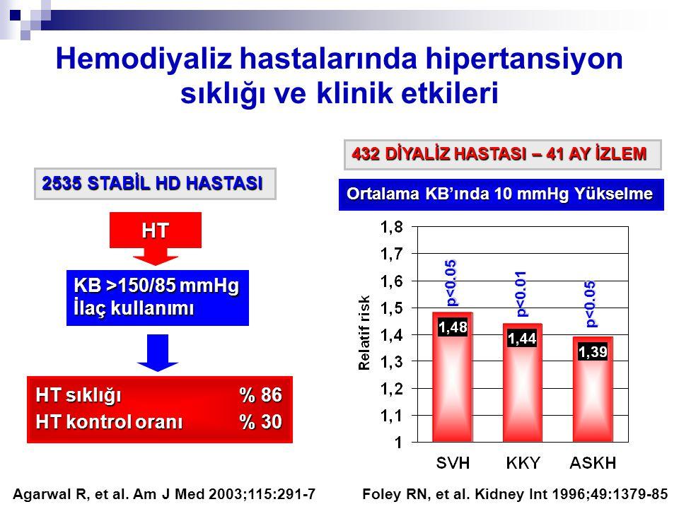 Hemodiyaliz hastalarında hipertansiyon sıklığı ve klinik etkileri Foley RN, et al. Kidney Int 1996;49:1379-85 Ortalama KB'ında 10 mmHg Yükselme 432 Dİ