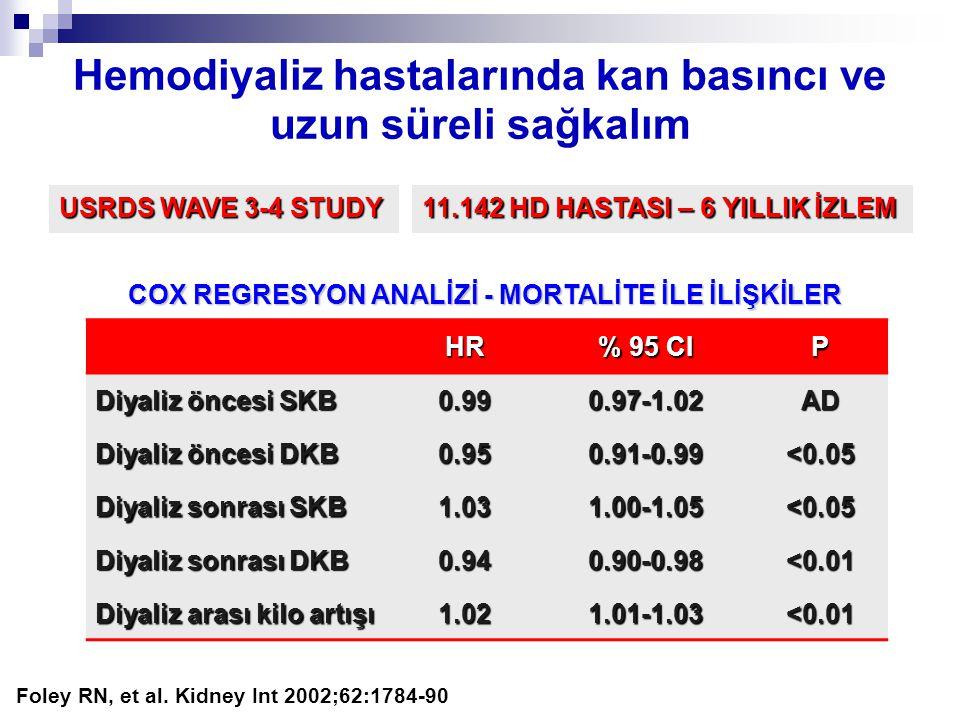 Hemodiyaliz hastalarında kan basıncı ve uzun süreli sağkalım HR % 95 CI P Diyaliz öncesi SKB 0.990.97-1.02AD Diyaliz öncesi DKB 0.950.91-0.99<0.05 Diy
