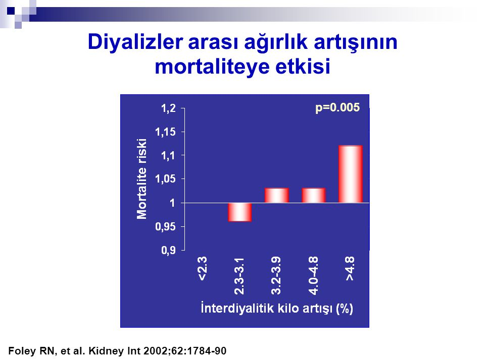 Diyalizler arası ağırlık artışının mortaliteye etkisi Foley RN, et al. Kidney Int 2002;62:1784-90 p=0.005