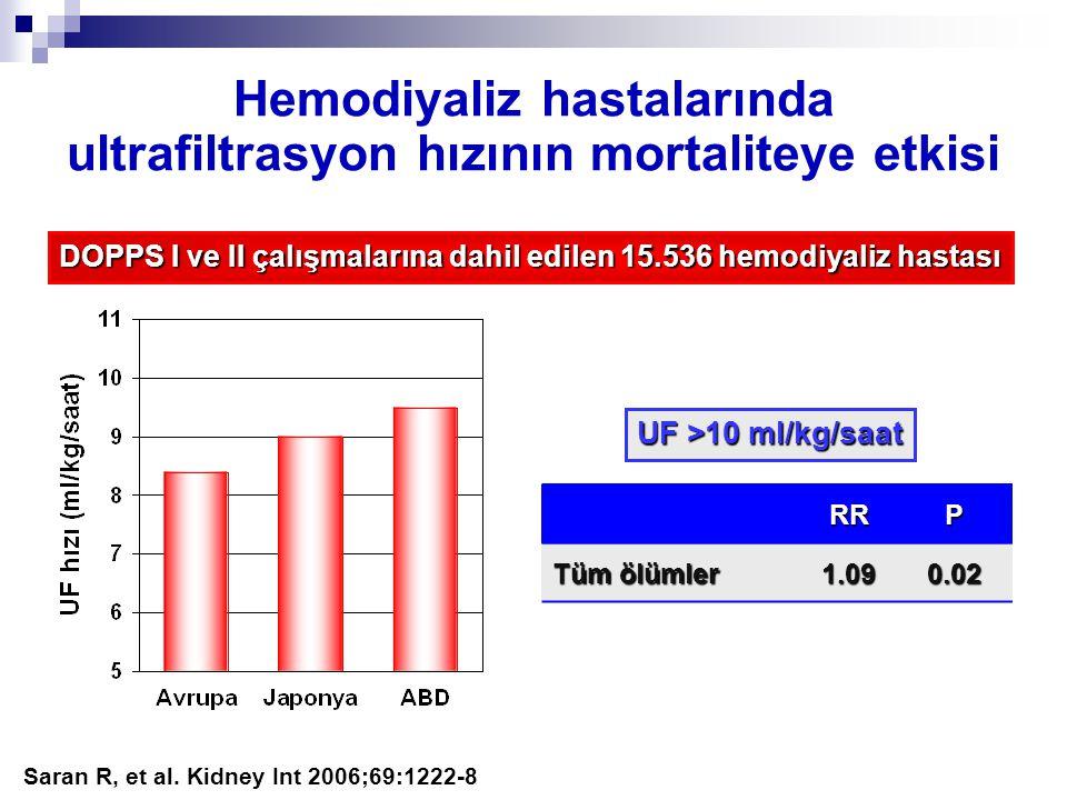 Hemodiyaliz hastalarında ultrafiltrasyon hızının mortaliteye etkisi Saran R, et al. Kidney Int 2006;69:1222-8 DOPPS I ve II çalışmalarına dahil edilen