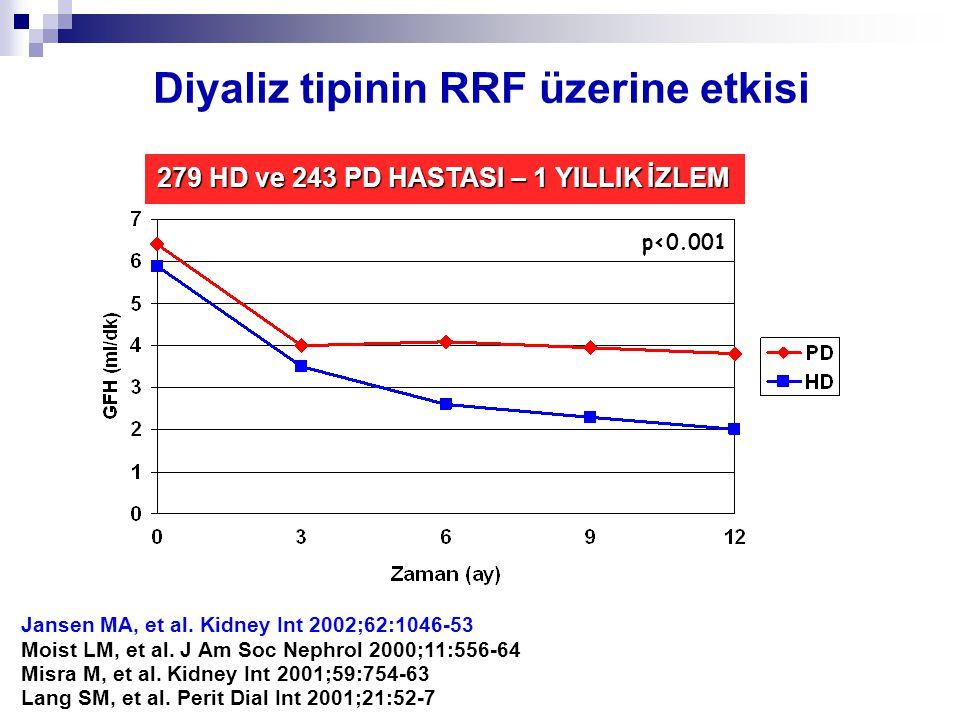 Diyaliz tipinin RRF üzerine etkisi Jansen MA, et al.