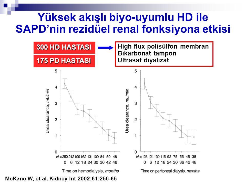 McKane W, et al. Kidney Int 2002;61:256-65 175 PD HASTASI 300 HD HASTASI High flux polisülfon membran Bikarbonat tampon Ultrasaf diyalizat Yüksek akış