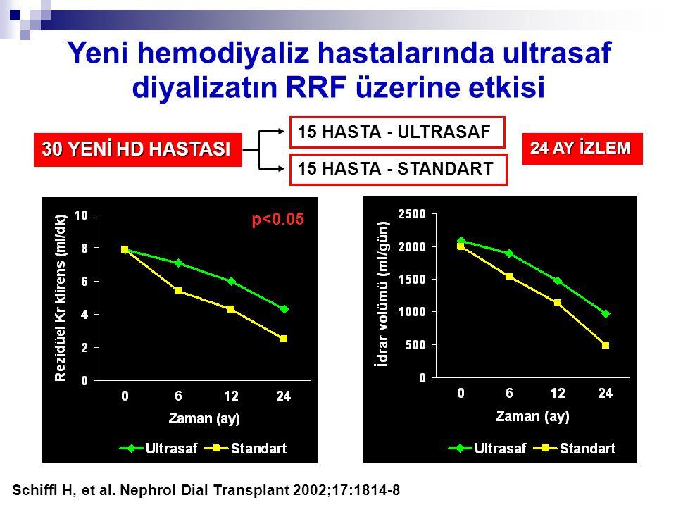Yeni hemodiyaliz hastalarında ultrasaf diyalizatın RRF üzerine etkisi Schiffl H, et al. Nephrol Dial Transplant 2002;17:1814-8 30 YENİ HD HASTASI 15 H