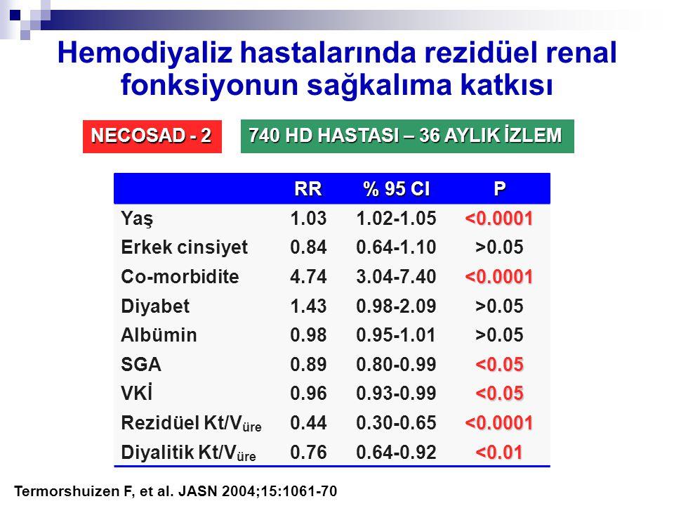 Hemodiyaliz hastalarında rezidüel renal fonksiyonun sağkalıma katkısı RR % 95 CI P Yaş1.031.02-1.05 <0.0001 Erkek cinsiyet0.840.64-1.10>0.05 Co-morbid