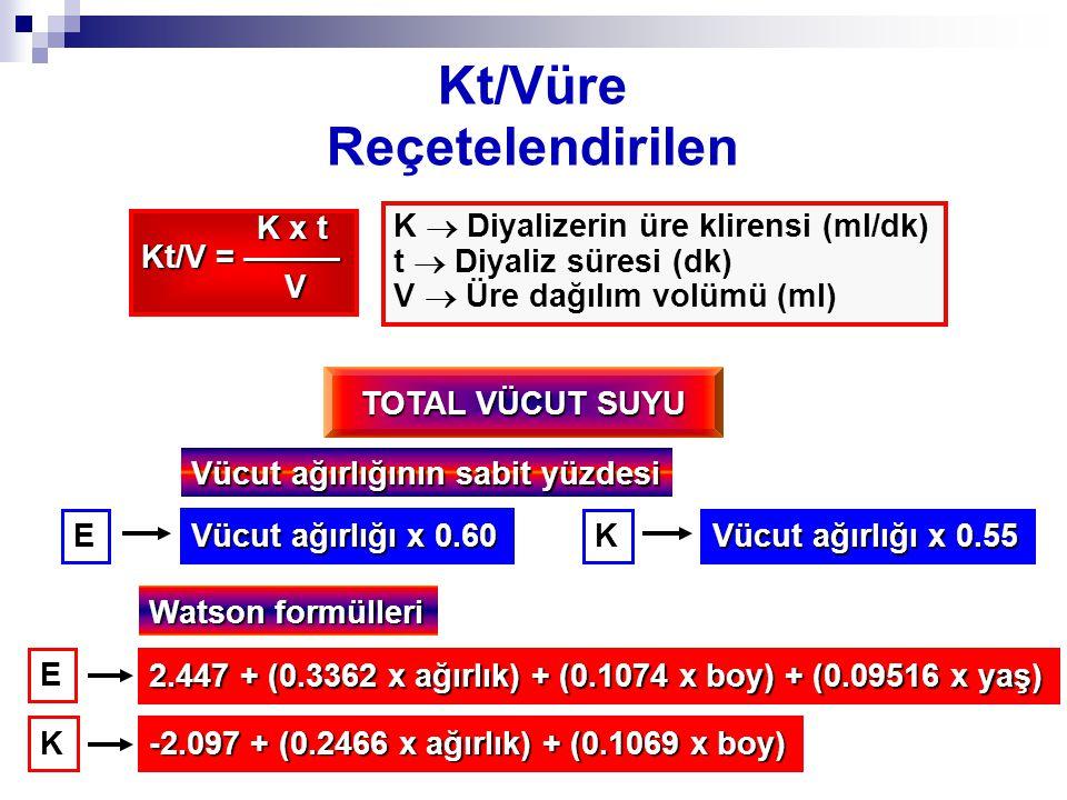 Kt/Vüre Reçetelendirilen K x t K x t Kt/V = ——— V K  Diyalizerin üre klirensi (ml/dk) t  Diyaliz süresi (dk) V  Üre dağılım volümü (ml) E Vücut ağırlığı x 0.60 K Vücut ağırlığı x 0.55 E 2.447 + (0.3362 x ağırlık) + (0.1074 x boy) + (0.09516 x yaş) Vücut ağırlığının sabit yüzdesi TOTAL VÜCUT SUYU Watson formülleri -2.097 + (0.2466 x ağırlık) + (0.1069 x boy) K