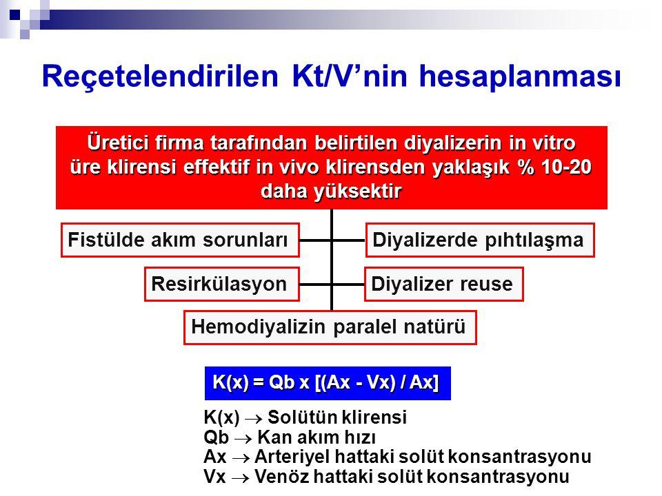 Reçetelendirilen Kt/V'nin hesaplanması Üretici firma tarafından belirtilen diyalizerin in vitro üre klirensi effektif in vivo klirensden yaklaşık % 10-20 üre klirensi effektif in vivo klirensden yaklaşık % 10-20 daha yüksektir Fistülde akım sorunları Resirkülasyon Diyalizerde pıhtılaşma Hemodiyalizin paralel natürü Diyalizer reuse K(x) = Qb x [(Ax - Vx) / Ax] K(x)  Solütün klirensi Qb  Kan akım hızı Ax  Arteriyel hattaki solüt konsantrasyonu Vx  Venöz hattaki solüt konsantrasyonu