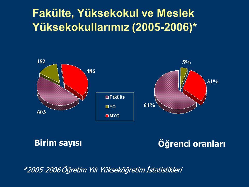 Fakülte, Yüksekokul ve Meslek Yüksekokullarımız (2005-2006)* Birim sayısı Öğrenci oranları *2005-2006 Öğretim Yılı Yükseköğretim İstatistikleri