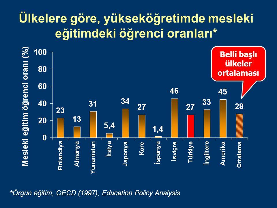Ülkelere göre, yükseköğretimde mesleki eğitimdeki öğrenci oranları* *Örgün eğitim, OECD (1997), Education Policy Analysis Belli başlı ülkeler ortalaması