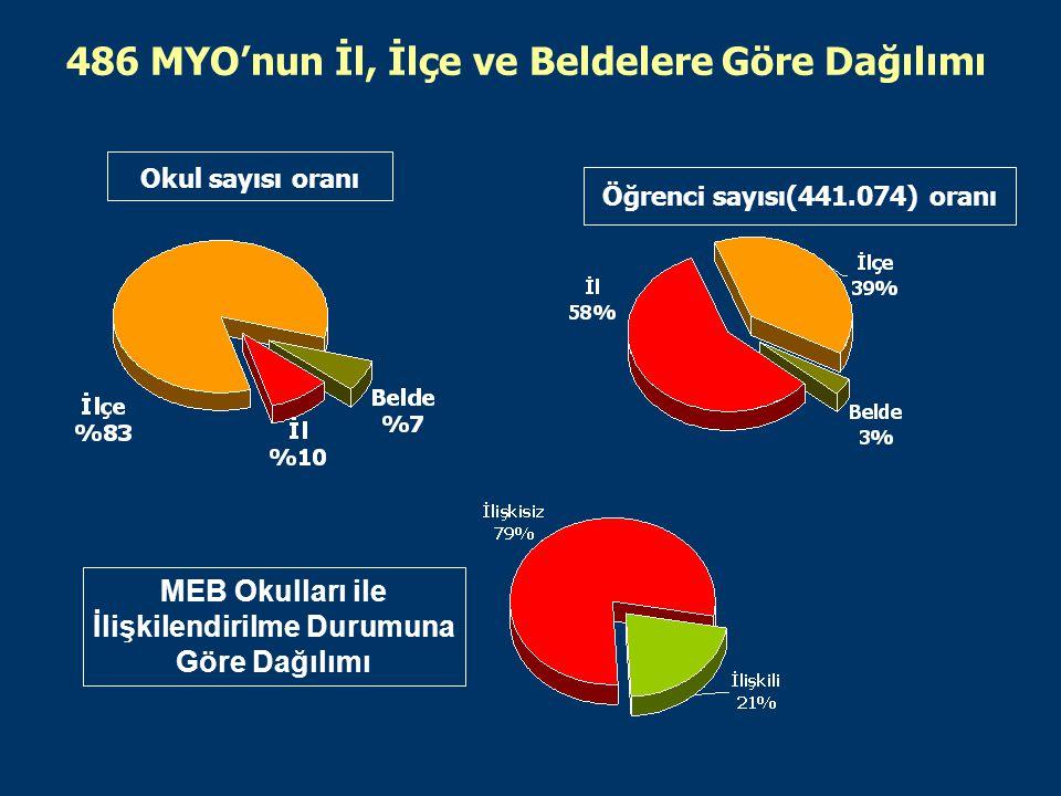 486 MYO'nun İl, İlçe ve Beldelere Göre Dağılımı Okul sayısı oranı Öğrenci sayısı(441.074) oranı MEB Okulları ile İlişkilendirilme Durumuna Göre Dağılımı