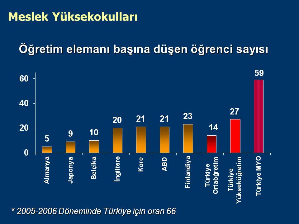 Öğretim elemanı başına düşen öğrenci sayısı Meslek Yüksekokulları * 2005-2006 Döneminde Türkiye için oran 66