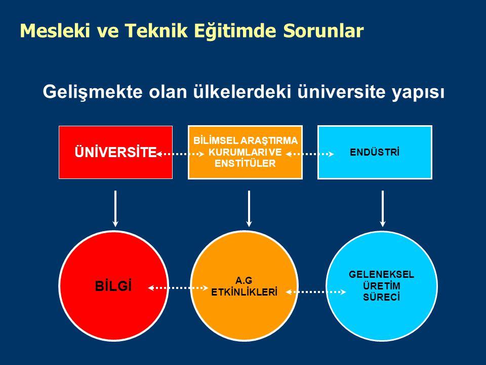 ÜNİVERSİTE ENDÜSTRİ BİLİMSEL ARAŞTIRMA KURUMLARI VE ENSTİTÜLER BİLGİ GELENEKSEL ÜRETİM SÜRECİ A.G ETKİNLİKLERİ Gelişmekte olan ülkelerdeki üniversite yapısı Mesleki ve Teknik Eğitimde Sorunlar