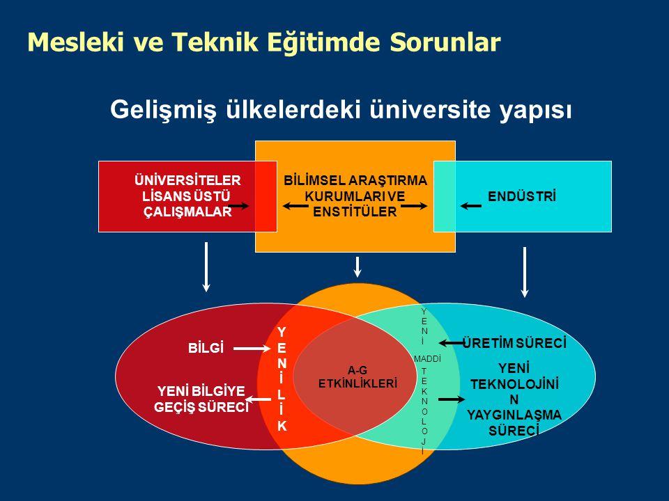 Gelişmiş ülkelerdeki üniversite yapısı BİLİMSEL ARAŞTIRMA KURUMLARI VE ENSTİTÜLER ENDÜSTRİ ÜNİVERSİTELER LİSANS ÜSTÜ ÇALIŞMALAR A-G ETKİNLİKLERİ BİLGİ YENİ BİLGİYE GEÇİŞ SÜRECİ YENİLİKYENİLİK YENİ TEKNOLOJİNİ N YAYGINLAŞMA SÜRECİ ÜRETİM SÜRECİ YENİTEKNOLOJİYENİTEKNOLOJİ MADDİ Mesleki ve Teknik Eğitimde Sorunlar