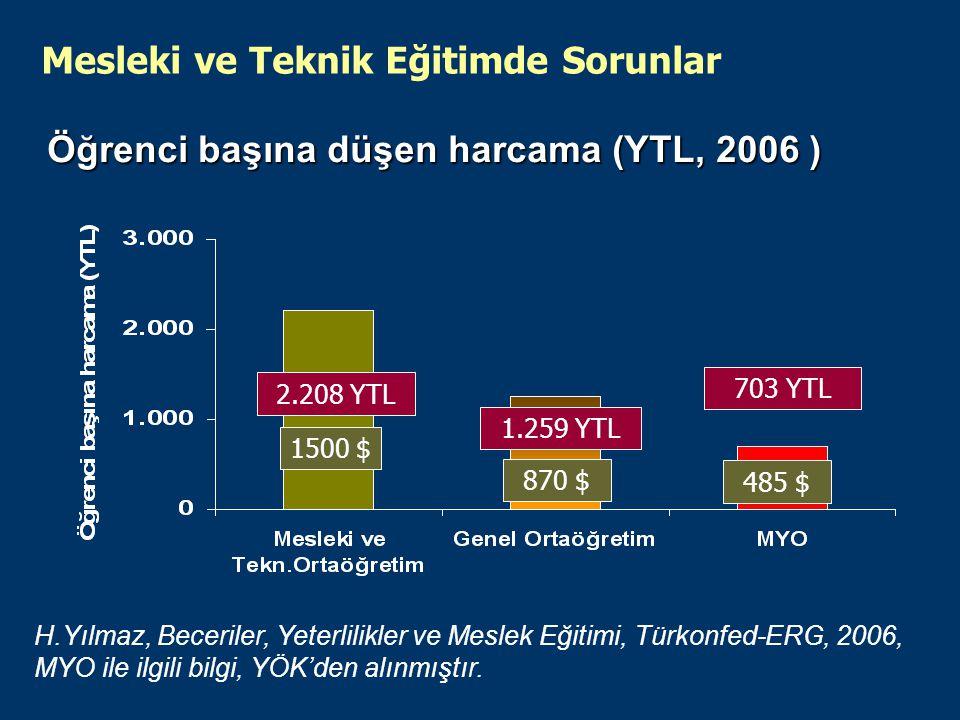 Öğrenci başına düşen harcama (YTL, 2006 ) Mesleki ve Teknik Eğitimde Sorunlar H.Yılmaz, Beceriler, Yeterlilikler ve Meslek Eğitimi, Türkonfed-ERG, 2006, MYO ile ilgili bilgi, YÖK'den alınmıştır.