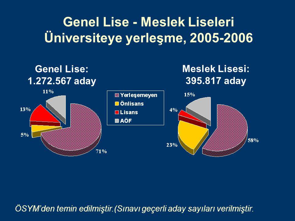 Genel Lise - Meslek Liseleri Üniversiteye yerleşme, 2005-2006 Meslek Lisesi: 395.817 aday Genel Lise: 1.272.567 aday ÖSYM'den temin edilmiştir.(Sınavı geçerli aday sayıları verilmiştir.