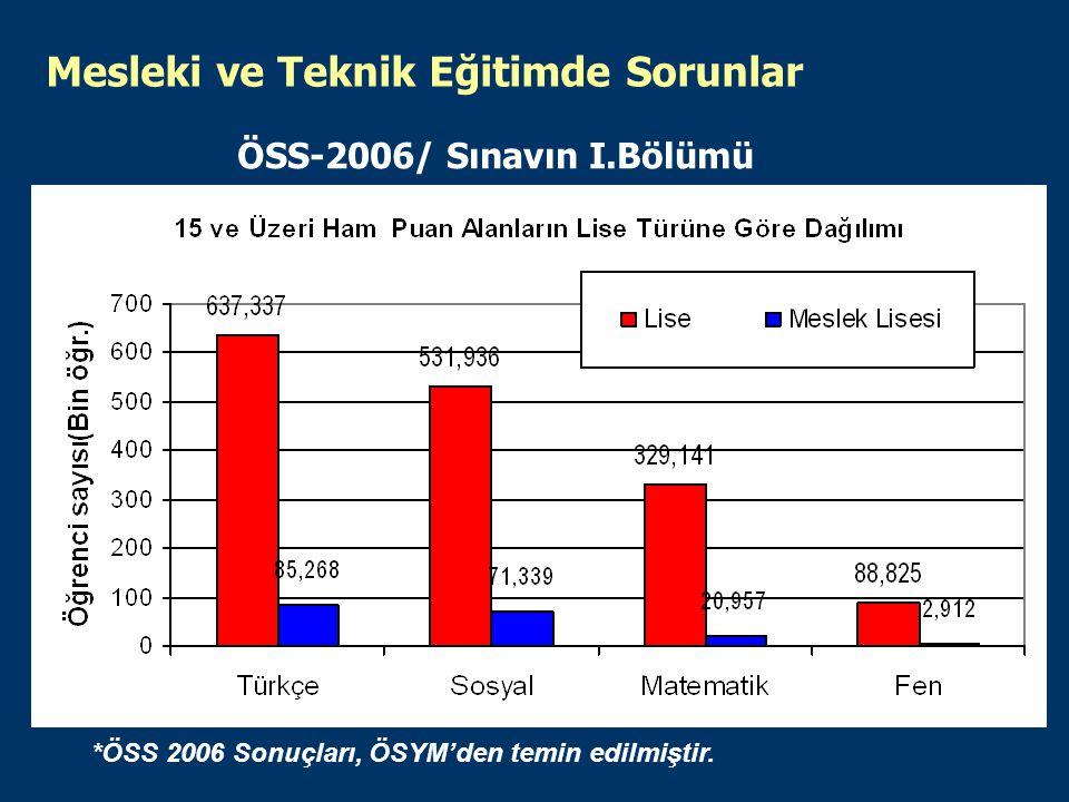 ÖSS-2006/ Sınavın I.Bölümü Mesleki ve Teknik Eğitimde Sorunlar *ÖSS 2006 Sonuçları, ÖSYM'den temin edilmiştir.