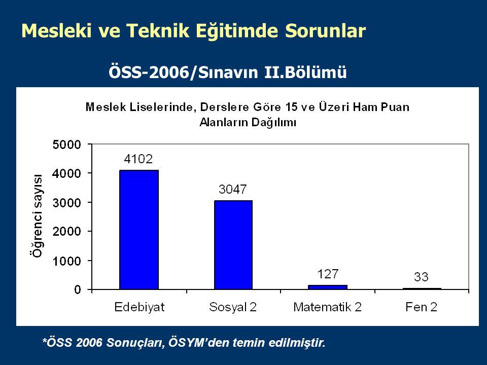 Mesleki ve Teknik Eğitimde Sorunlar ÖSS-2006/Sınavın II.Bölümü *ÖSS 2006 Sonuçları, ÖSYM'den temin edilmiştir.
