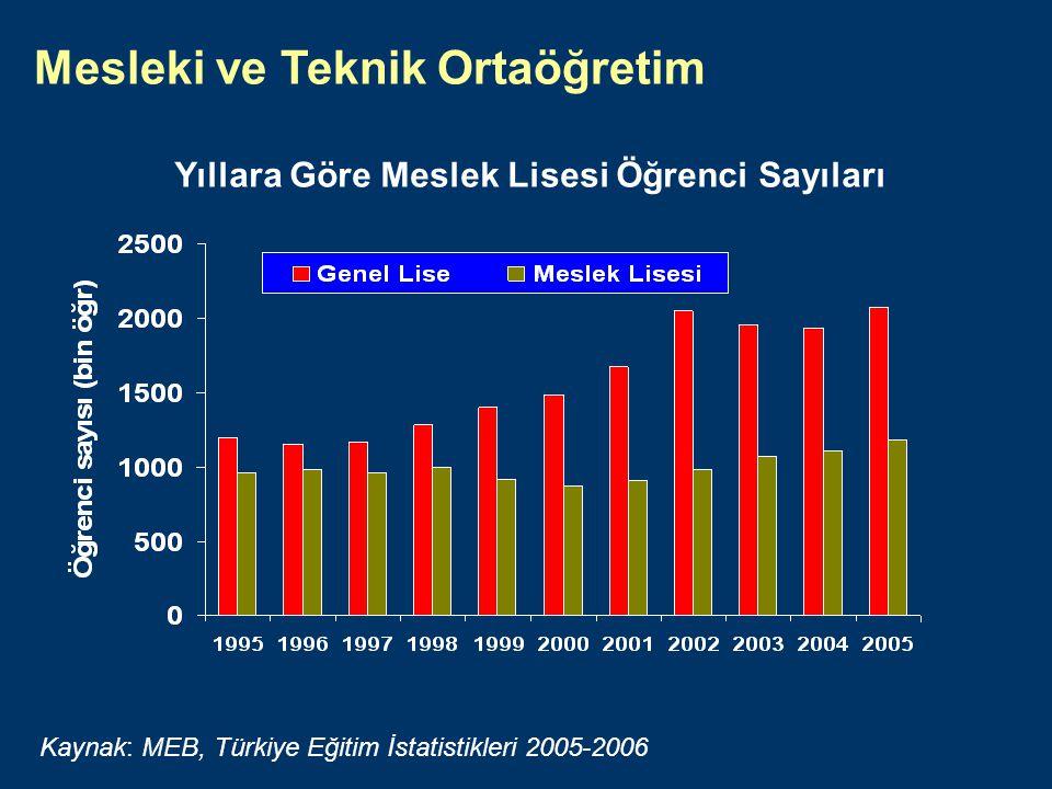 Yıllara Göre Meslek Lisesi Öğrenci Sayıları Mesleki ve Teknik Ortaöğretim Kaynak: MEB, Türkiye Eğitim İstatistikleri 2005-2006