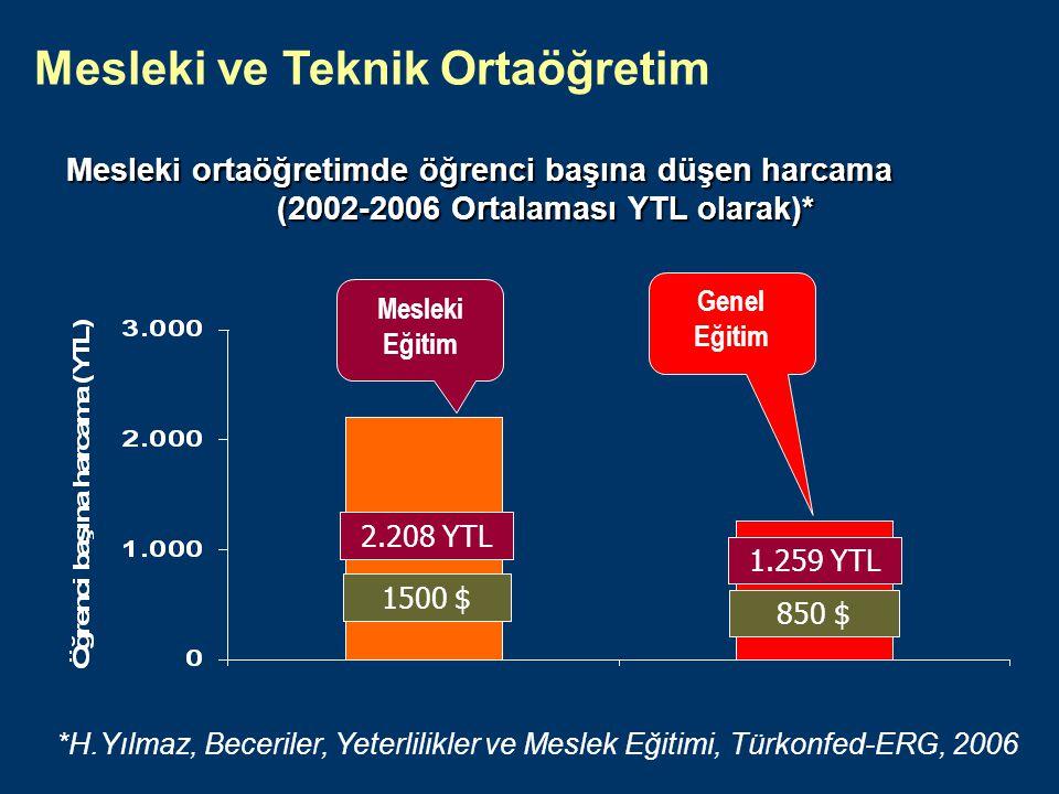 48 Sonuç Türkiye'de mesleki eğitimin önemi büyük.Kaynak: DİE, DPT.