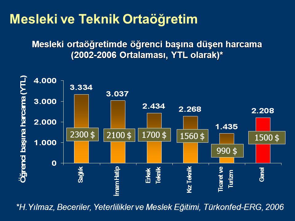 Türkiye'deki statü nedeniyle, meslek liseleri daha alt seviyede algılanmakta.