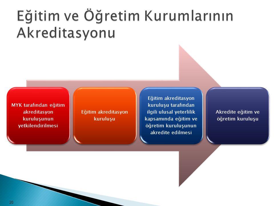 MYK tarafından eğitim akreditasyon kuruluşunun yetkilendirilmesi Eğitim akreditasyon kuruluşu Eğitim akreditasyon kuruluşu tarafından ilgili ulusal ye