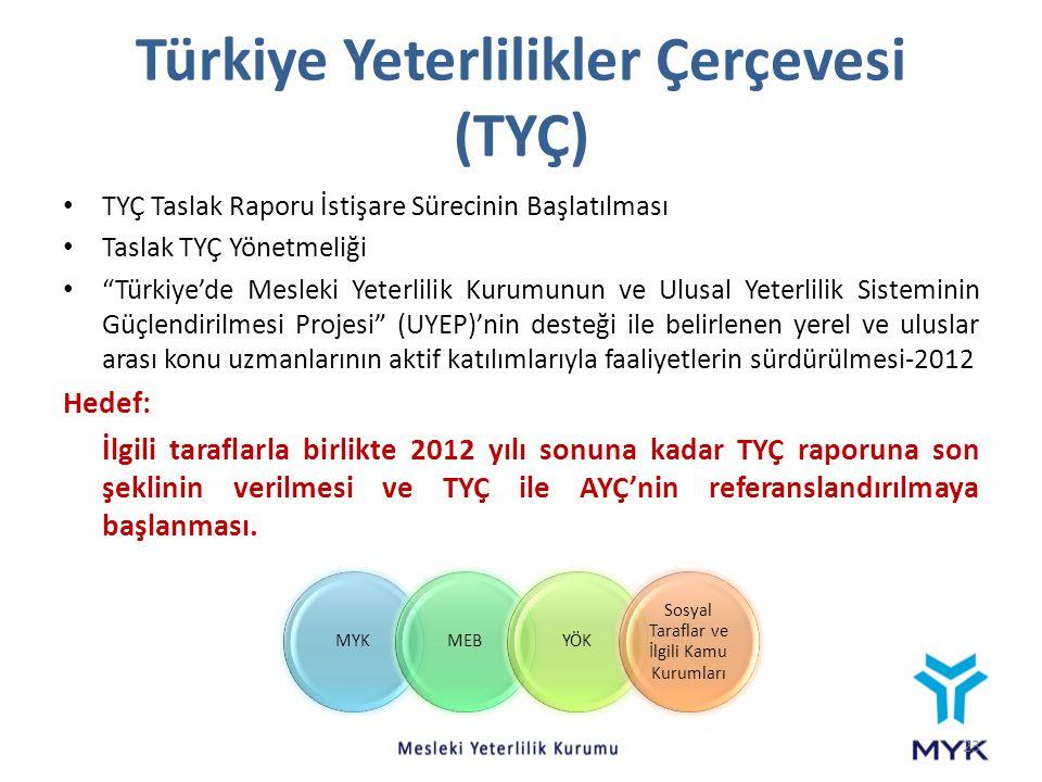 """Türkiye Yeterlilikler Çerçevesi (TYÇ) TYÇ Taslak Raporu İstişare Sürecinin Başlatılması Taslak TYÇ Yönetmeliği """"Türkiye'de Mesleki Yeterlilik Kurumunu"""