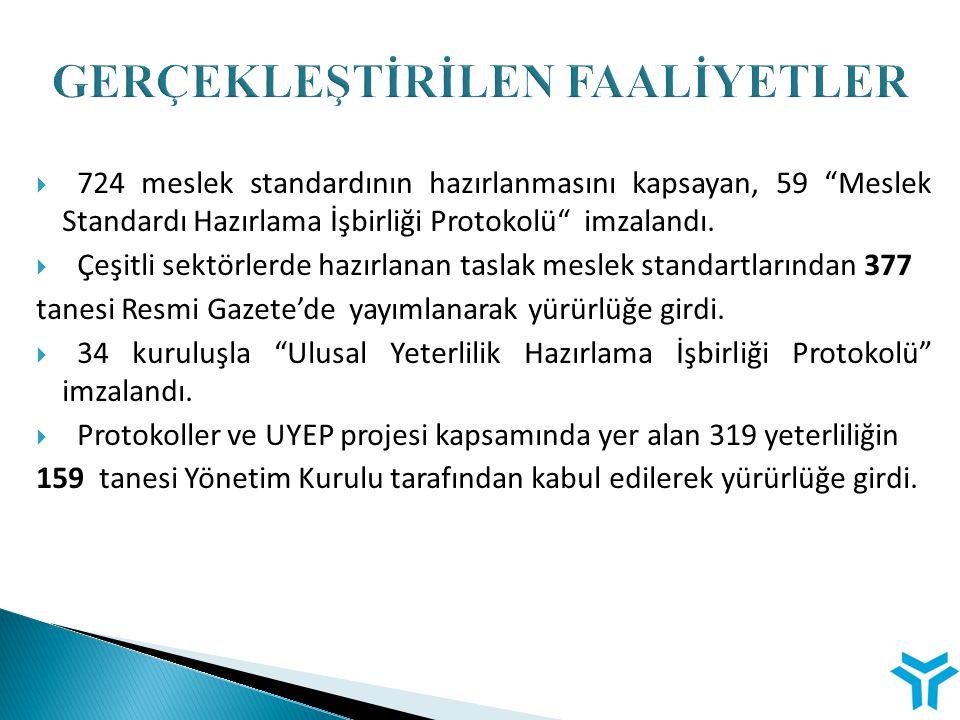 """ 724 meslek standardının hazırlanmasını kapsayan, 59 """"Meslek Standardı Hazırlama İşbirliği Protokolü"""" imzalandı.  Çeşitli sektörlerde hazırlanan tas"""