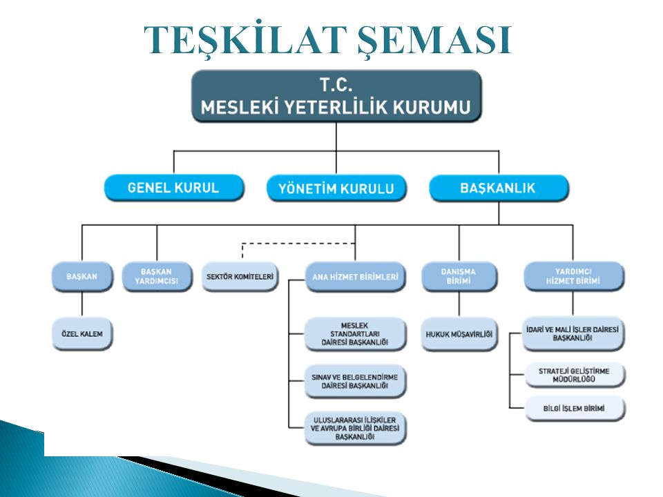 MYK'NIN TEMEL AMACI Ulusal Mesleki Yeterlilik Sistemini kurmak ve İşletmek (AB ile uyumlu )