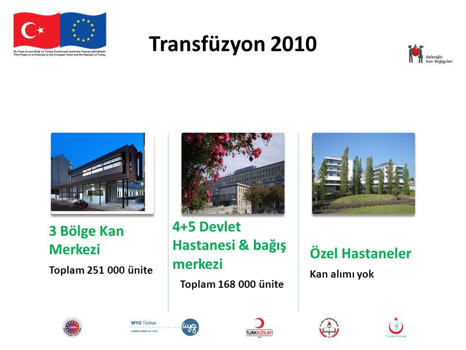 Transfüzyon 2010 3 Bölge Kan Merkezi Toplam 251 000 ünite 4+5 Devlet Hastanesi & bağış merkezi Toplam 168 000 ünite Özel Hastaneler Kan alımı yok