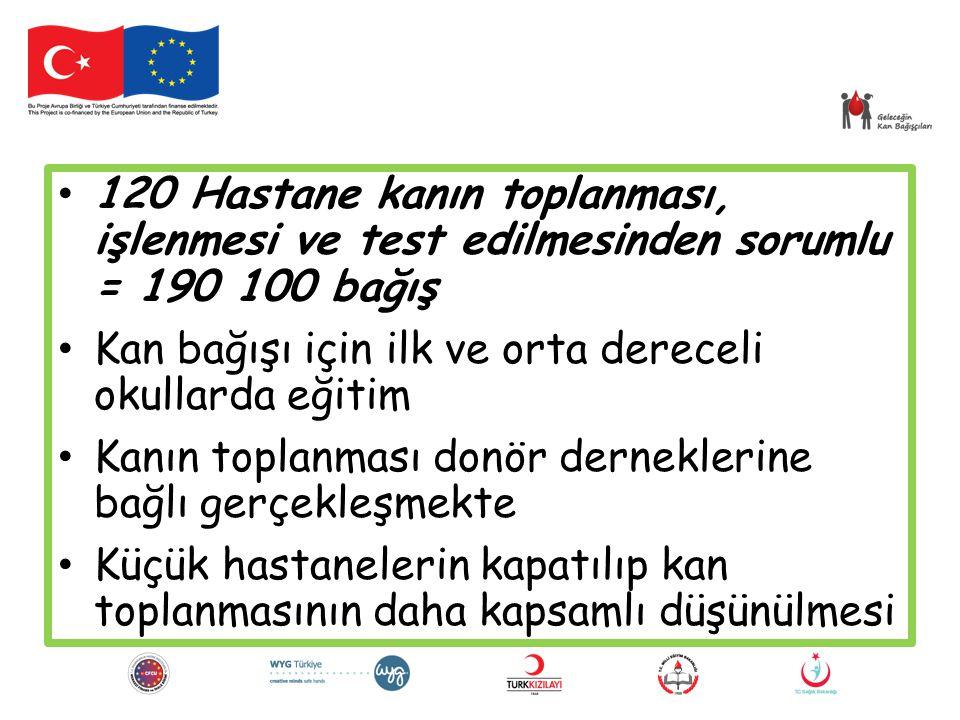 120 Hastane kanın toplanması, işlenmesi ve test edilmesinden sorumlu = 190 100 bağış Kan bağışı için ilk ve orta dereceli okullarda eğitim Kanın topla