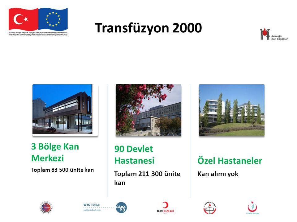 Transfüzyon 2000 3 Bölge Kan Merkezi Toplam 83 500 ünite kan 90 Devlet Hastanesi Toplam 211 300 ünite kan Özel Hastaneler Kan alımı yok