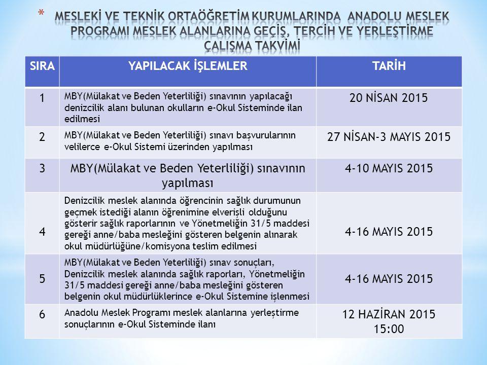 SIRAYAPILACAK İŞLEMLERTARİH 1 MBY(Mülakat ve Beden Yeterliliği) sınavının yapılacağı denizcilik alanı bulunan okulların e-Okul Sisteminde ilan edilmesi 20 NİSAN 2015 2 MBY(Mülakat ve Beden Yeterliliği) sınavı başvurularının velilerce e-Okul Sistemi üzerinden yapılması 27 NİSAN-3 MAYIS 2015 3MBY(Mülakat ve Beden Yeterliliği) sınavının yapılması 4-10 MAYIS 2015 4 Denizcilik meslek alanında öğrencinin sağlık durumunun geçmek istediği alanın öğrenimine elverişli olduğunu gösterir sağlık raporlarının ve Yönetmeliğin 31/5 maddesi gereği anne/baba mesleğini gösteren belgenin alınarak okul müdürlüğüne/komisyona teslim edilmesi 4-16 MAYIS 2015 5 MBY(Mülakat ve Beden Yeterliliği) sınav sonuçları, Denizcilik meslek alanında sağlık raporları, Yönetmeliğin 31/5 maddesi gereği anne/baba mesleğini gösteren belgenin okul müdürlüklerince e-Okul Sistemine işlenmesi 4-16 MAYIS 2015 6 Anadolu Meslek Programı meslek alanlarına yerleştirme sonuçlarının e-Okul Sisteminde ilanı 12 HAZİRAN 2015 15:00