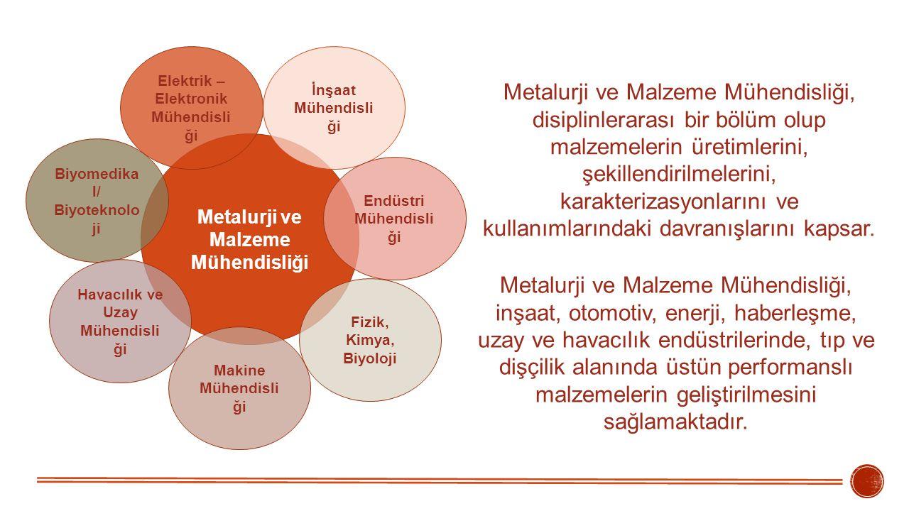 Metalurji ve Malzeme Mühendisliği Biyomedika l/ Biyoteknolo ji İnşaat Mühendisli ği Endüstri Mühendisli ği Fizik, Kimya, Biyoloji Makine Mühendisli ği