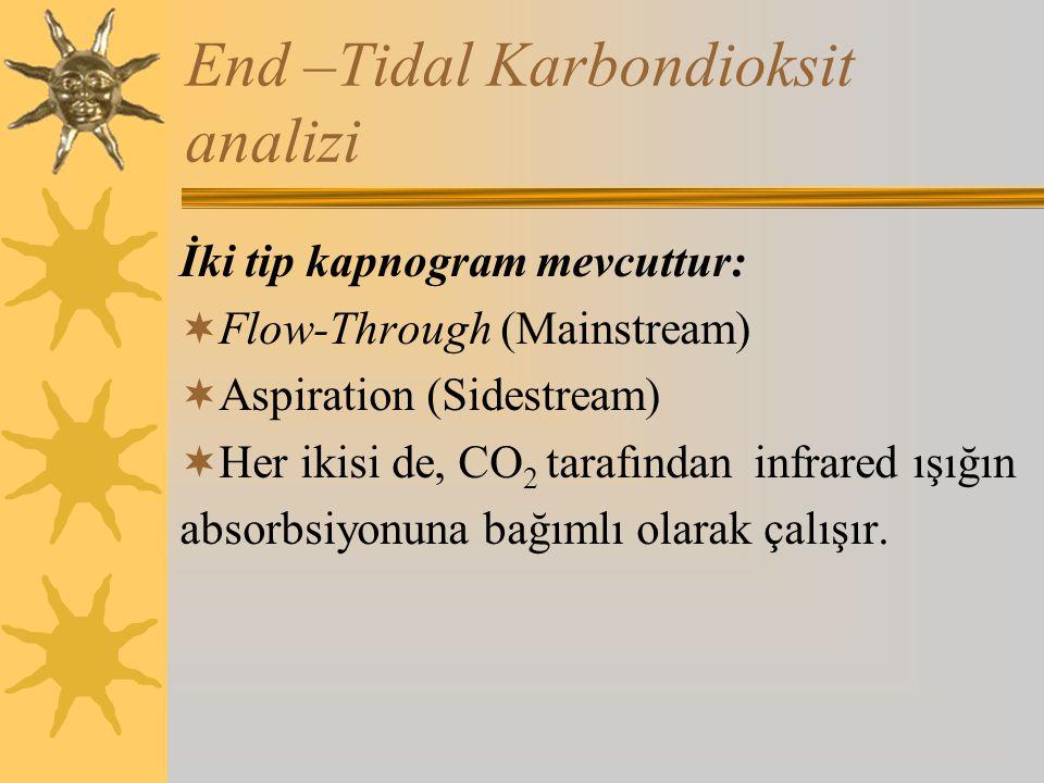 End –Tidal Karbondioksit analizi İki tip kapnogram mevcuttur:  Flow-Through (Mainstream)  Aspiration (Sidestream)  Her ikisi de, CO 2 tarafından infrared ışığın absorbsiyonuna bağımlı olarak çalışır.