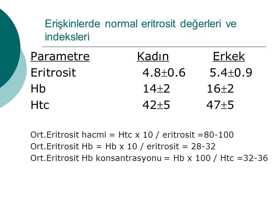 Erişkinlerde normal eritrosit değerleri ve indeksleri Parametre Kadın Erkek Eritrosit4.80.6 5.40.9 Hb142 162 Htc425 475 Ort.Eritrosit hacmi = Ht