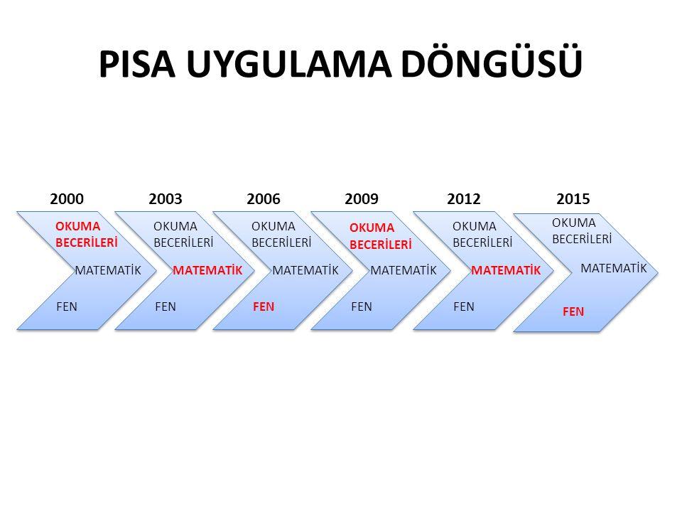 PISA UYGULAMA DÖNGÜSÜ OKUMA BECERİLERİ FEN MATEMATİK 2000 OKUMA BECERİLERİ FEN MATEMATİK 2003 OKUMA BECERİLERİ FEN MATEMATİK 2006 OKUMA BECERİLERİ FEN MATEMATİK 2009 OKUMA BECERİLERİ FEN MATEMATİK 20122015 OKUMA BECERİLERİ MATEMATİK FEN