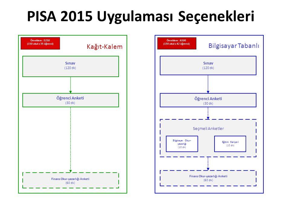 PISA 2015 Uygulaması Seçenekleri Bilgisayar Tabanlı Sınav (120 dk) Öğrenci Anketi (30 dk) Seçmeli Anketler Bilgisayar Okur- yazarlığı (10 dk) Eğitim Kariyeri (10 dk) Finans Okur-yazarlığı Anketi (60 dk) Örneklem : 6300 (150 okul x 42 öğrenci) Kağıt-Kalem Sınav (120 dk) Öğrenci Anketi (30 dk) Finans Okur-yazarlığı Anketi (60 dk) Örneklem : 5250 (150 okul x 35 öğrenci)