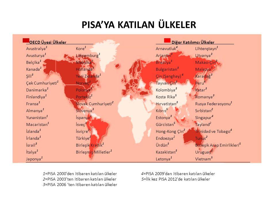 1=PISA 2000'den itibaren katılan ülkeler 4=PISA 2009'dan itibaren katılan ülkeler 2=PISA 2003'ten itibaren katılan ülkeler 5=İlk kez PISA 2012'de katılan ülkeler 3=PISA 2006 'ten itibaren katılan ülkeler OECD Üyesi Ülkeler Diğer Katılımcı Ülkeler Avustralya 1 Kore 1 Arnavutluk 4 Lihtenştayn 1 Avusturya 1 Lüksemburg 1 Arjantin 3 Litvanya 3 Belçika 1 Meksika 1 Brezilya 1 Makao-Çin 2 Kanada 1 Hollanda 1 Bulgaristan 3 Malezya 5 Şili 3 Yeni Zelanda 1 Çin (Şanghay) 4 Karadağ 3 Çek Cumhuriyeti 1 Norveç 1 Tayvan Çin 3 Peru 4 Danimarka 1 Polonya 1 Kolombiya 3 Katar 3 Finlandiya 1 Portekiz 1 Kosta Rika 5 Romanya 3 Fransa 1 Slovak Cumhuriyeti 2 Hırvatistan 3 Rusya Federasyonu 1 Almanya 1 Slovenya 3 Kıbrıs 5 Sırbistan 2 Yunanistan 1 İspanya 1 Estonya 3 Singapur 4 Macaristan 1 İsveç 1 Gürcistan 5 Tayland 2 İzlanda 1 İsviçre 1 Hong-Kong Çin 2 Trinidad ve Tobago 4 İrlanda 1 Türkiye 2 Endoezya 2 Tunus 2 İsrail 3 Birleşik Krallık 1 Ürdün 3 Birleşik Arap Emirlikleri 5 İtalya 1 Birleşmiş Milletler 1 Kazakistan 3 Uruguay 2 Japonya 1 Letonya 1 Vietnam 5 PISA'YA KATILAN ÜLKELER