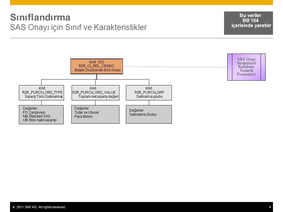© 2011 SAP AG. All rights reserved.4 Sınıflandırma SAS Onayı için Sınıf ve Karakteristikler Bu veriler BB 104 içerisinde yaratılır R__ Krkt. R2R_PURCH
