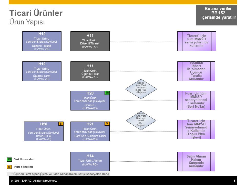 © 2011 SAP AG. All rights reserved.5 Ticari Ürünler Ürün Yapısı Bu ana veriler BB 152 içerisinde yaratılır Parti Yönetimi B H11 Ticari Ürün, Düzenli T