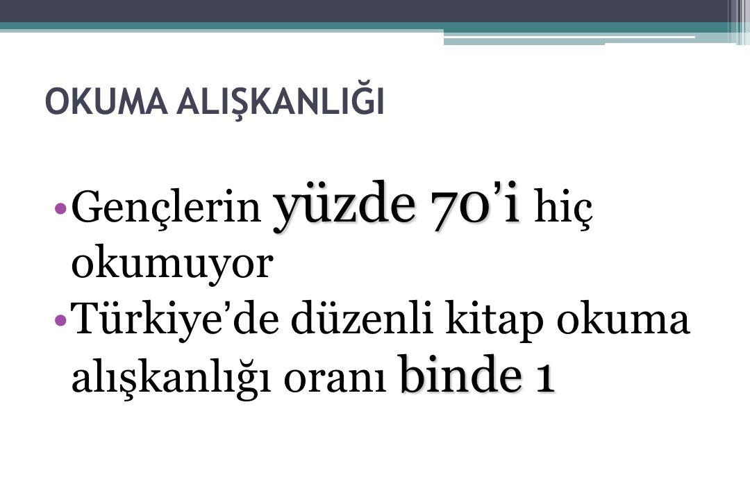 OKUMA ALIŞKANLIĞI yüzde 70'iGençlerin yüzde 70'i hiç okumuyor binde 1Türkiye'de düzenli kitap okuma alışkanlığı oranı binde 1