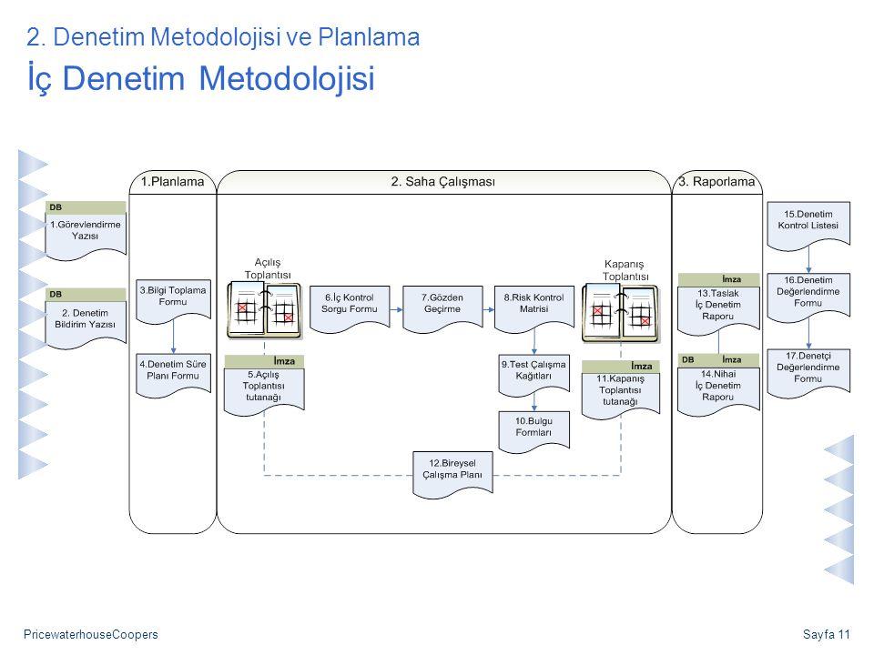 PricewaterhouseCoopersSayfa 11 İç Denetim Metodolojisi 2. Denetim Metodolojisi ve Planlama