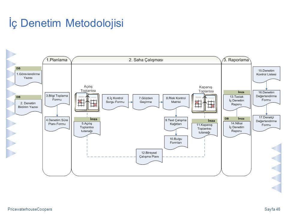 PricewaterhouseCoopersSayfa 48 İç Denetim Metodolojisi