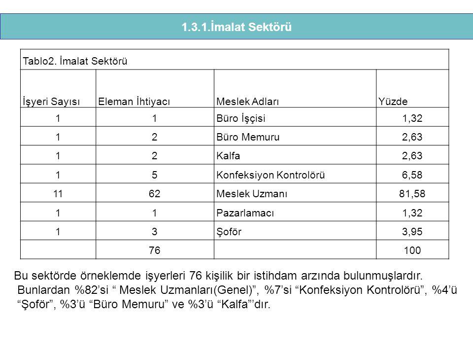 Tablo2. İmalat Sektörü İşyeri SayısıEleman İhtiyacıMeslek Adları Yüzde 11Büro İşçisi1,32 12Büro Memuru2,63 12Kalfa2,63 15Konfeksiyon Kontrolörü6,58 11