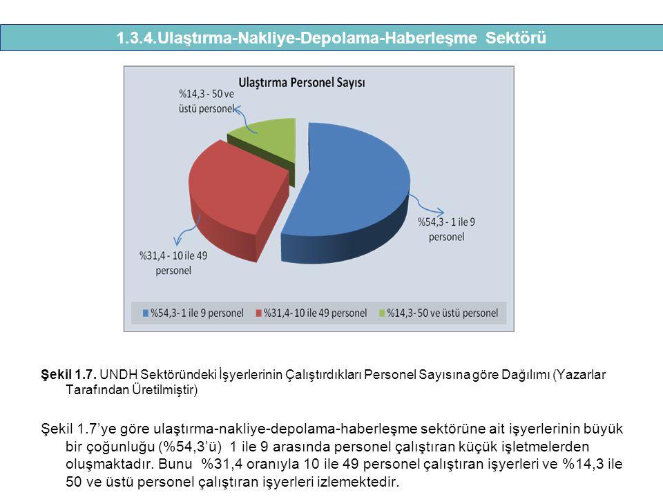 Şekil 1.7. UNDH Sektöründeki İşyerlerinin Çalıştırdıkları Personel Sayısına göre Dağılımı (Yazarlar Tarafından Üretilmiştir) Şekil 1.7'ye göre ulaştır