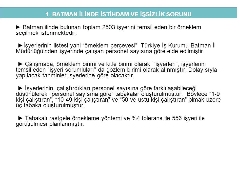 """► Batman ilinde bulunan toplam 2503 işyerini temsil eden bir örneklem seçilmek istenmektedir. ►İşyerlerinin listesi yani """"örneklem çerçevesi"""" Türkiye"""