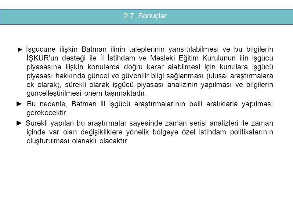 ► İşgücüne ilişkin Batman ilinin taleplerinin yansıtılabilmesi ve bu bilgilerin İŞKUR'un desteği ile İl İstihdam ve Mesleki Eğitim Kurulunun ilin işgü