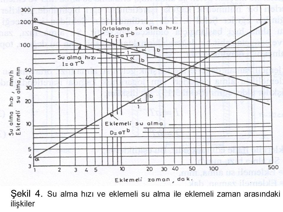 Şekil 4. Su alma hızı ve eklemeli su alma ile eklemeli zaman arasındaki ilişkiler